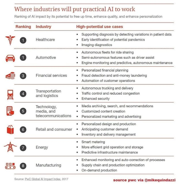 How industries will put AI to work