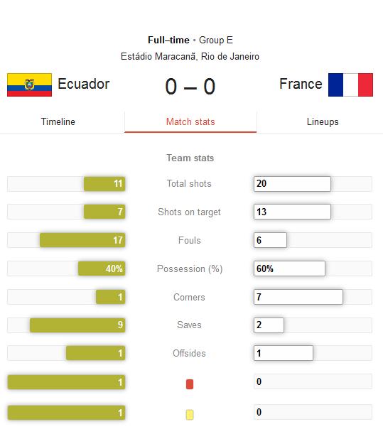 Hasil Pertandingan Ekuador vs Perancis Tadi Pagi