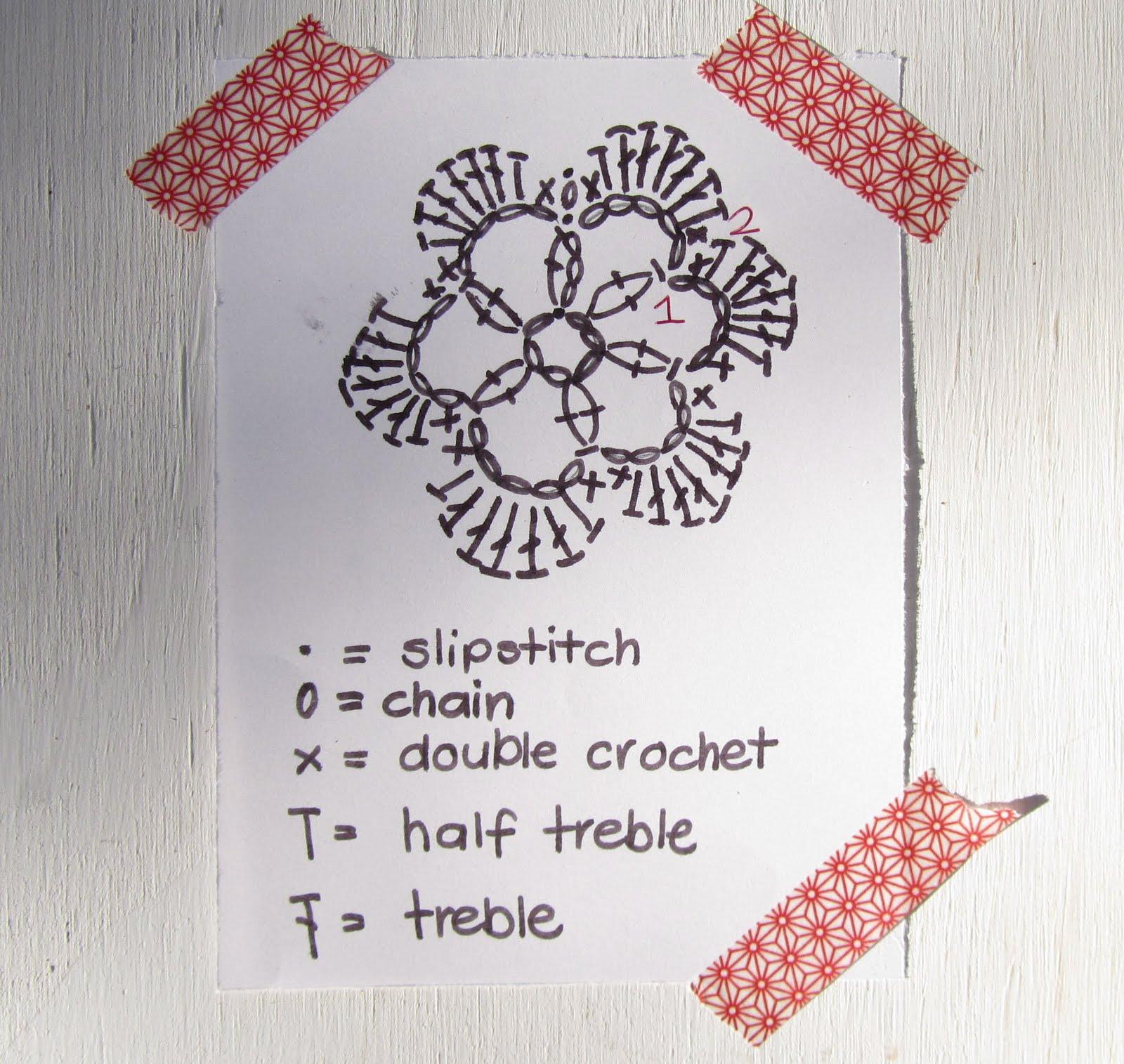 Small things simple pleasures crochet flower pattern crochet flower pattern ccuart Gallery