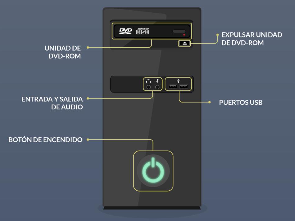 ARQUITECTURA DE UN PC: PARTES QUE CONFORMAN UN PC