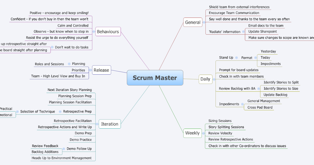 Testing Is Believing Scrum Master Mind Map