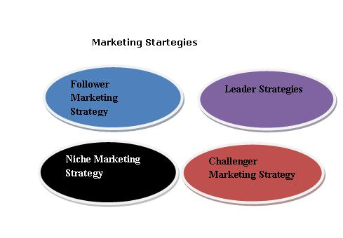 Four 4 Types of Marketing Strategies