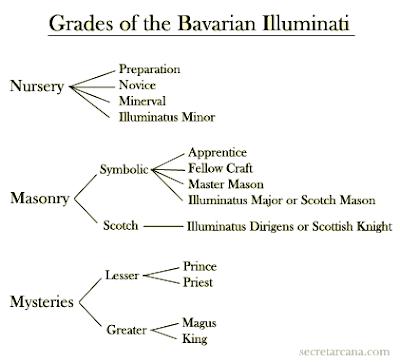 schema gradi illuminati