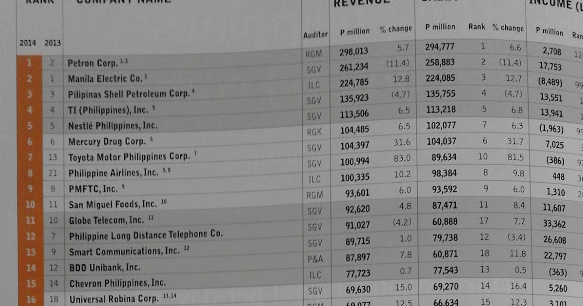 businessworld top 1000 corporations in the philippines 2016 pdf