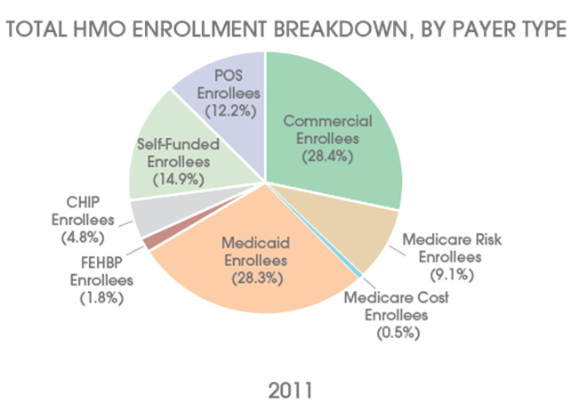 an overview of the health plans of the health maintenance organization Health maintenance organization (hmo) plan in most hmo plans, you generally must get your care and services from doctors, other health care providers.