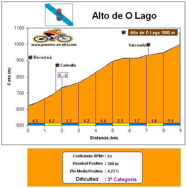 Altimetría perfil Alto O Lago
