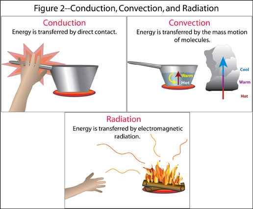 Conduction convection radiation definition