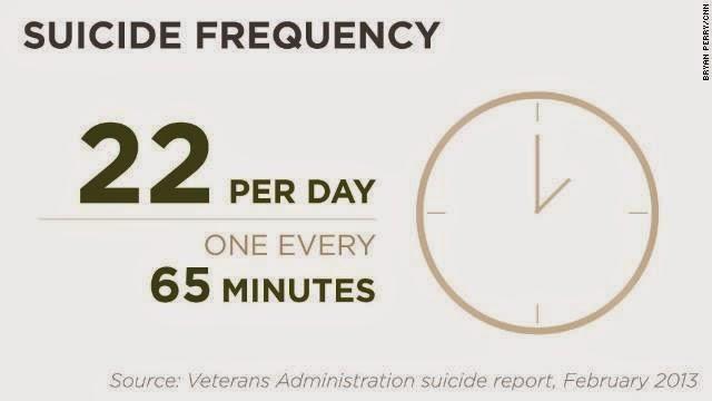 1suicidio ogni 65 minuti tra i soldati americani