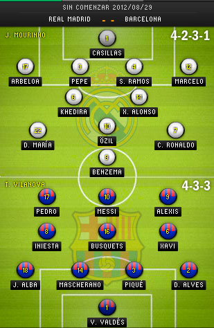 Image Result For Vivo Barcelona Vs Real Madrid En Vivo Resultado A