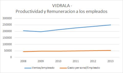 Productividad y competitividad de Vidrala