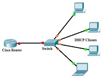 The diary of a networker dhcp server configuration on a for Cisco show pool dhcp