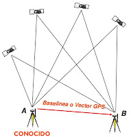 Linea base GPS y posicionamiento diferencial