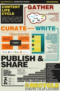 infographic-content-life-cycle