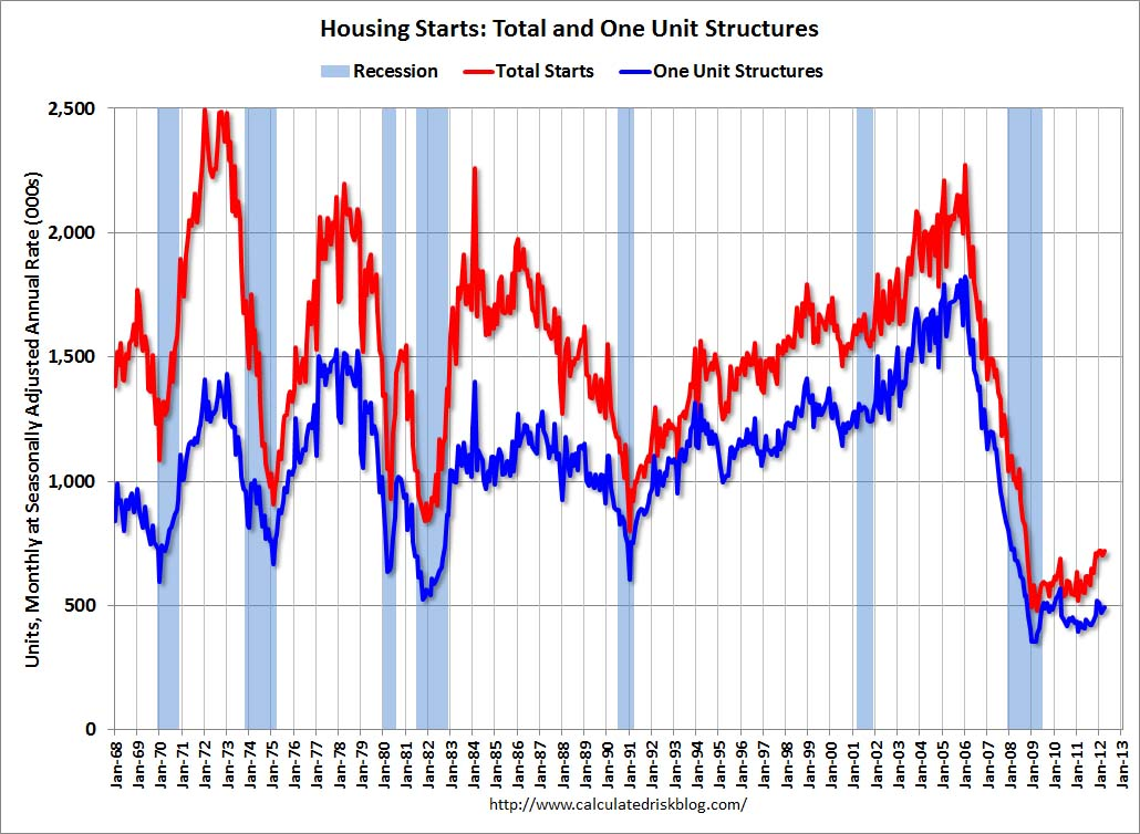 economic indicators - residential construction