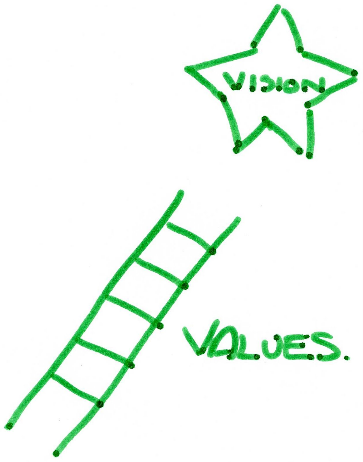 values everything and anything. we are and will be. is based on our values.