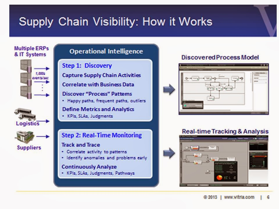how supply chain visibility can change Supply chain visibility creates trust with shippers and consumers as supply chains become more complex, the role of technology becomes even more important trust is a critical issue in any relationship, particularly in business.