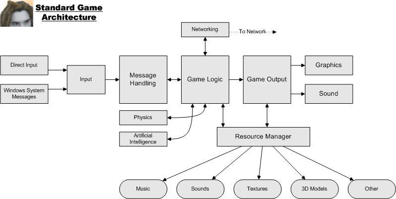 Architecture Model Galleries Architecture Game - Game architecture and design