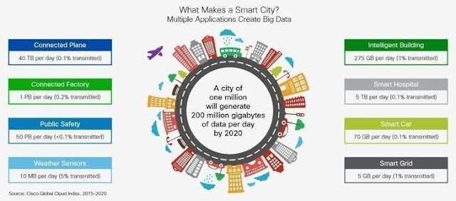 How much data in #smartcity ?