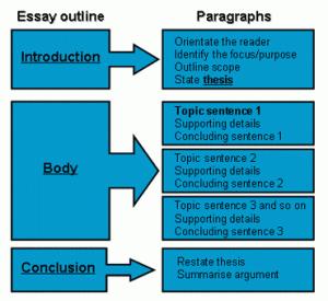 essay argumentatif