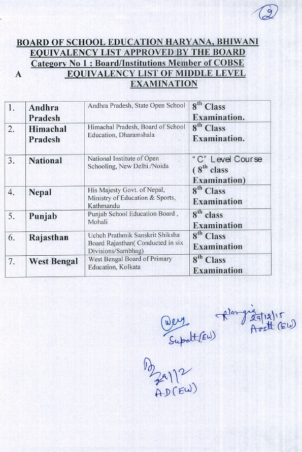 Recognized /Valid education boards/ institution in India ...