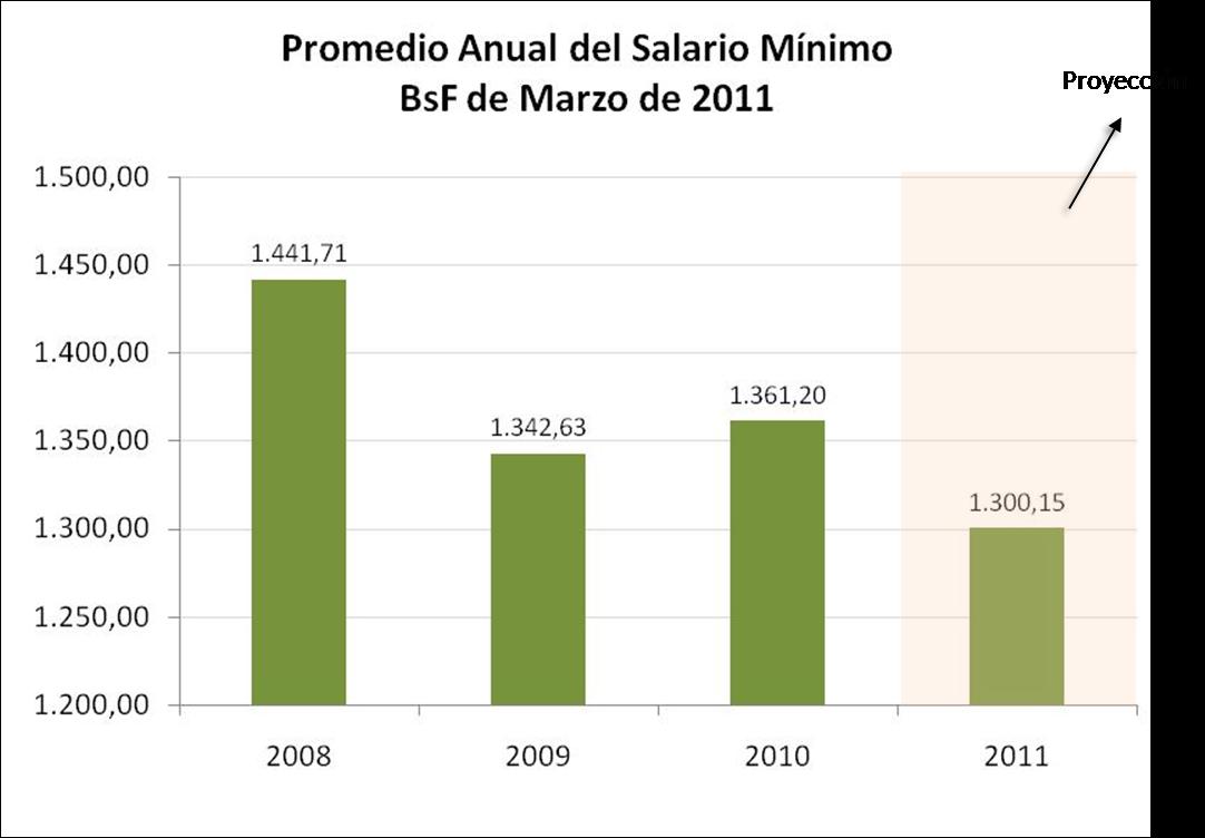 de una vez en mayo a aumentar 15 % en mayo y 10 % en septiembre acá