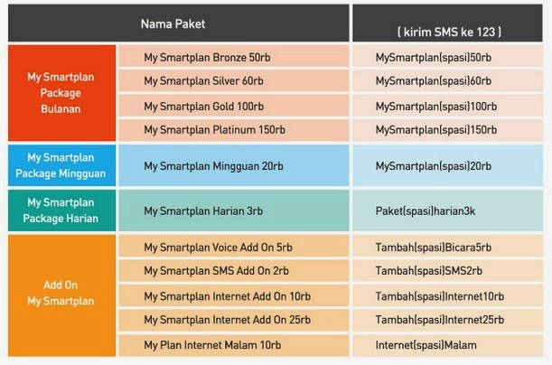 cara membeli paket my smartplan smartfren via sms