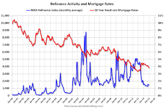 "Freddie Mac: ""Mortgage Rates Find New Lows for 2014″"