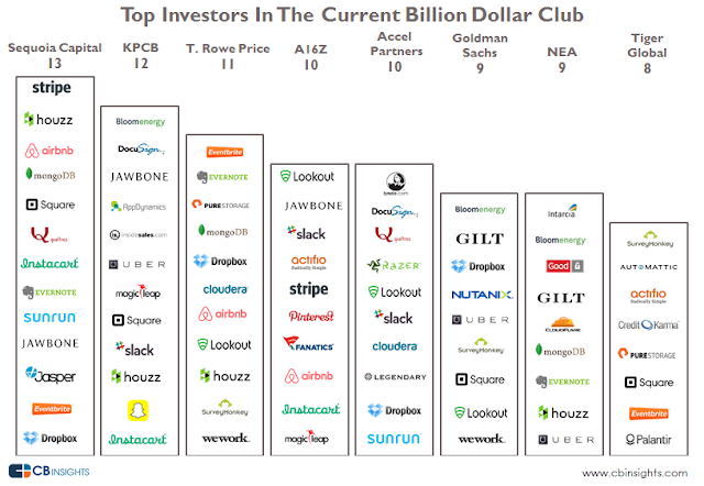 """the top VC fund houses invested across billion dollar start ups"""