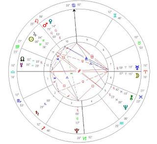 september 1 2015 horoscope chart reading