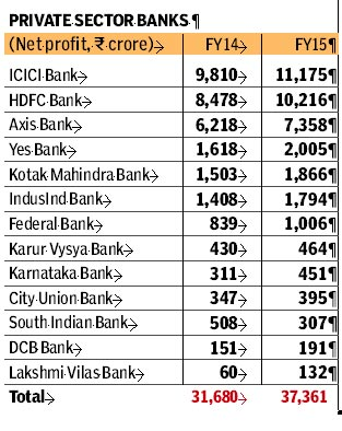 Result Analysis of Private Sector Banks in India