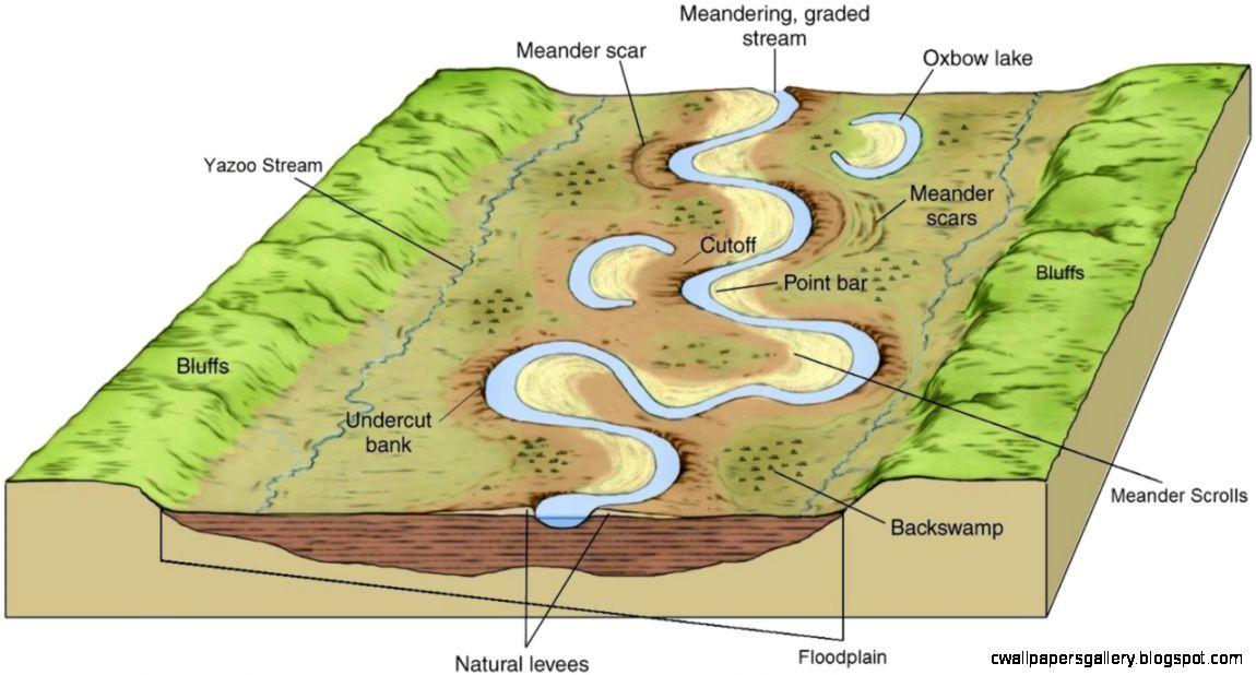 Rift Valley Diagram