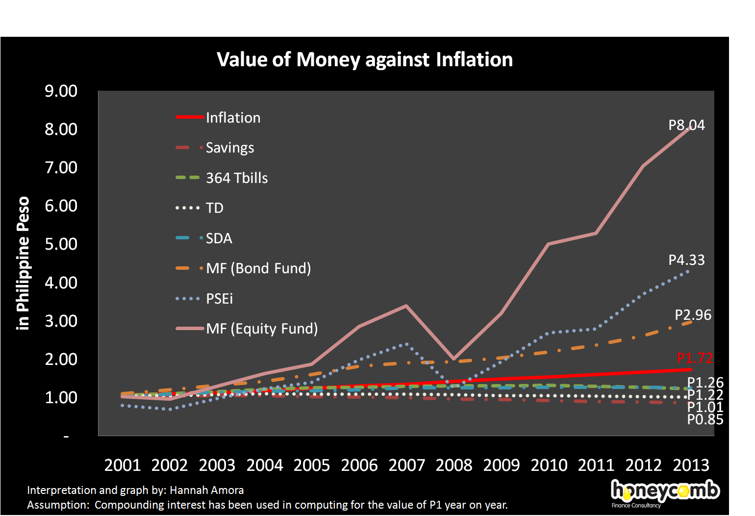 money value of money inflation and