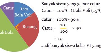 Berbagainfo Menentukan Bagian Diagram Lingkaran