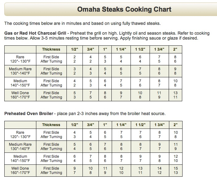 Omaha steak pork cooking chart sear roast cooking chart omaha