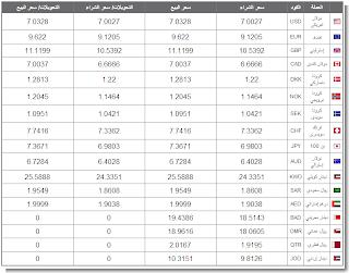 أسعار العملات في مصر 17/7/2013 اليوم الأربعاء