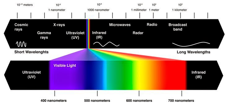You can see that heat (infrared light) is just to the right of visible light on the electromagnetic scale.