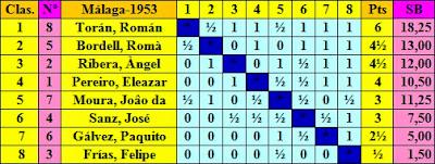 Clasificación Torneo de Ajedrez de Málaga 1953