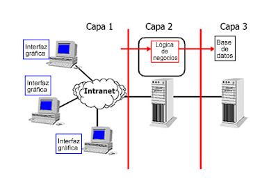 Desarrollo de apps web aplicaciones de 2 3 y n capas for Arquitectura web 3 capas