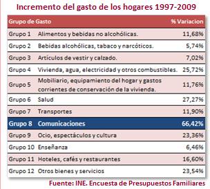 Incremento del gasto en los hogares 1997-2009