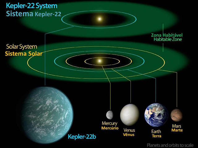 Sistema solar Kepler 22