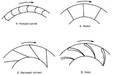 Geometry Of A Semi Open Impeller Head Dimension fig1 266907660 as well Topic 2 Air Flow Design Note besides Axial Flow fan likewise Centrifugal Fan Diagram moreover Centrifugal Fans Basic Information And. on centrifugal fan blade types