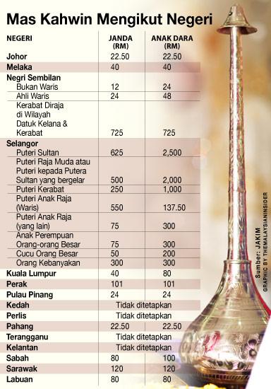 Dalam adat perkahwinan Melayu Islam di Malaysia, khasnya di Pahang