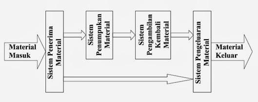 Conveyor Design Engineering