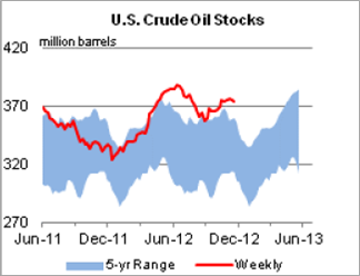 US Oil Stocks