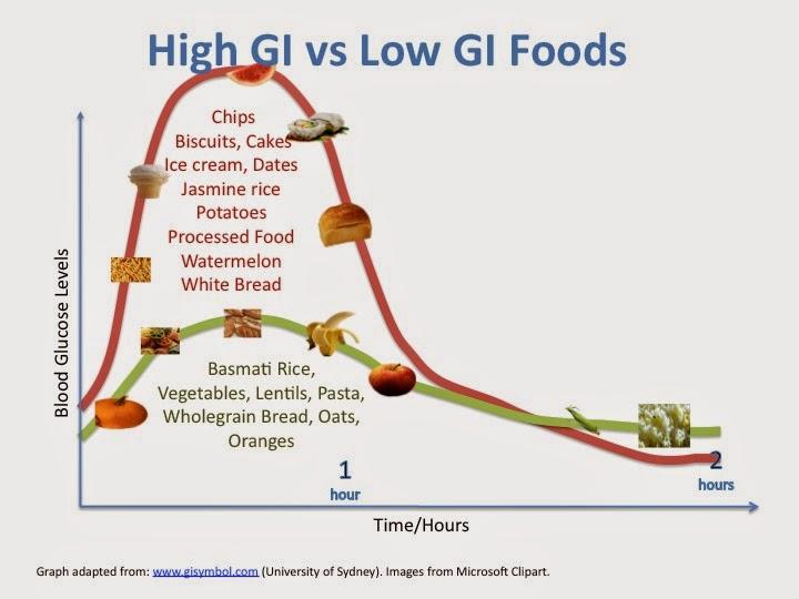 Makanan rendah indeks glisemik membantu anda berasa kenyang.