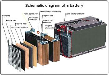Restore agm battery 50ah