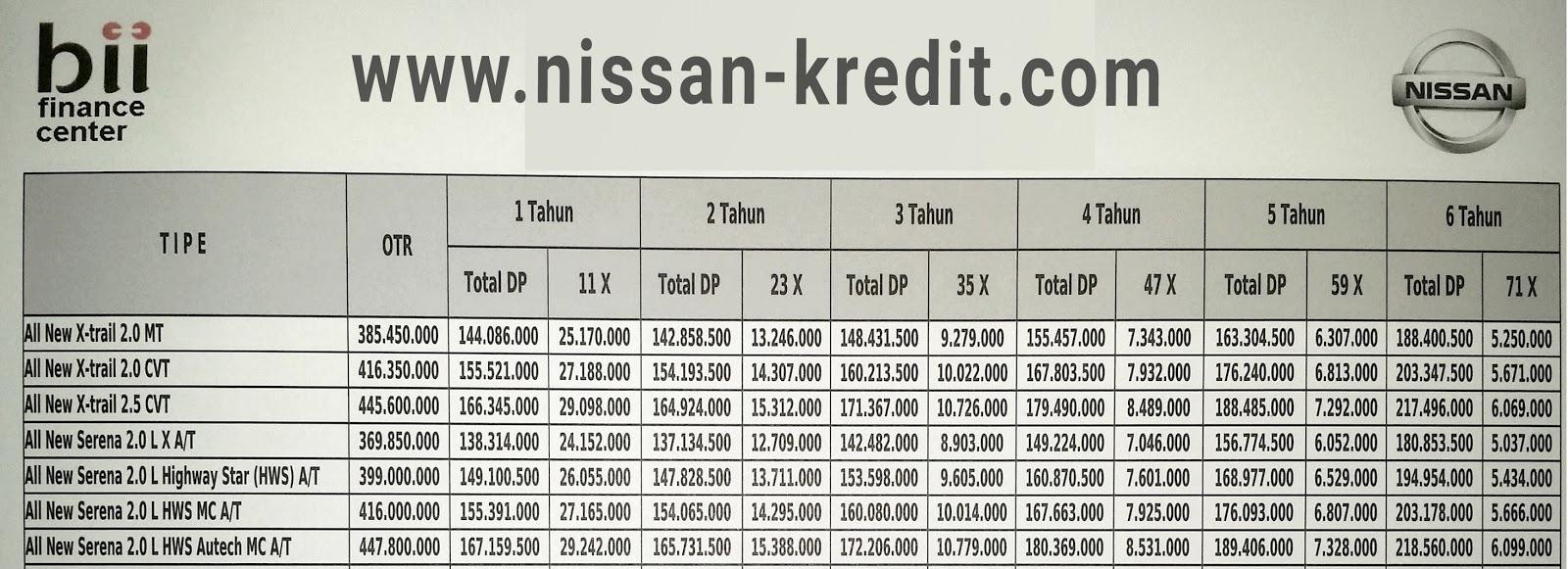 All Types harga new xtrail : INFORMASI PROMO,HARGA,KREDIT DEALER MOBIL NISSAN JAKARTA: Oktober 2015