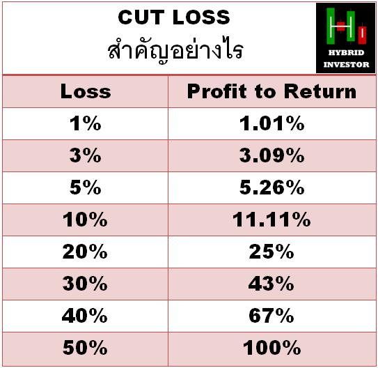 Cut lost in forex