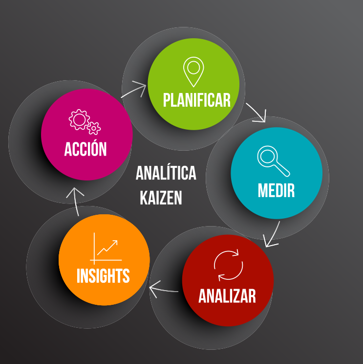 El ciclo completo de Mejora continua (KAIZEN) en un enfoque de analítica y marketing digital