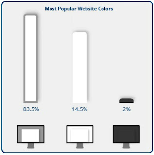 Most Posular Website Colors